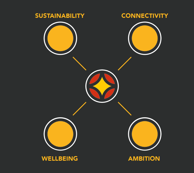 A diagram illustrating Priorities for Preston