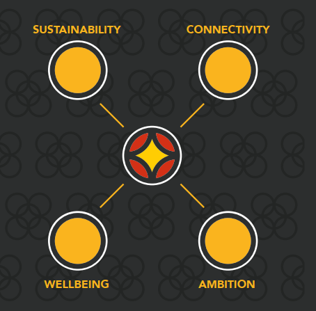 Preston's four priorities - Sustainability, Connectivity, Wellbeing and Ambition